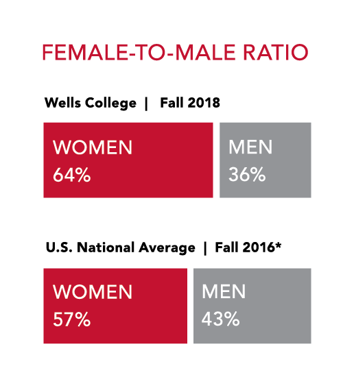Wells College Student Body by Female to Male Ratio